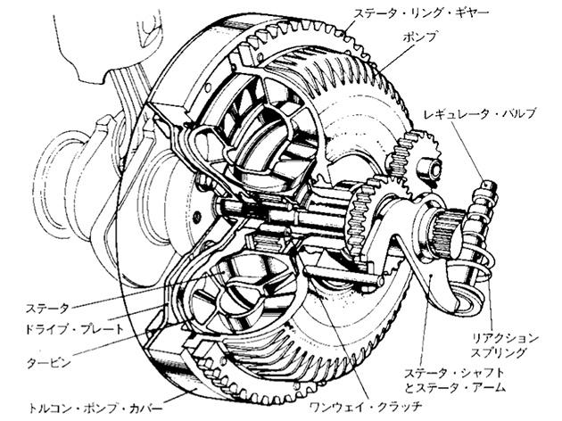 Honda | 語り継ぎたいこと | ホンダマチック・トランスミッション / 1968