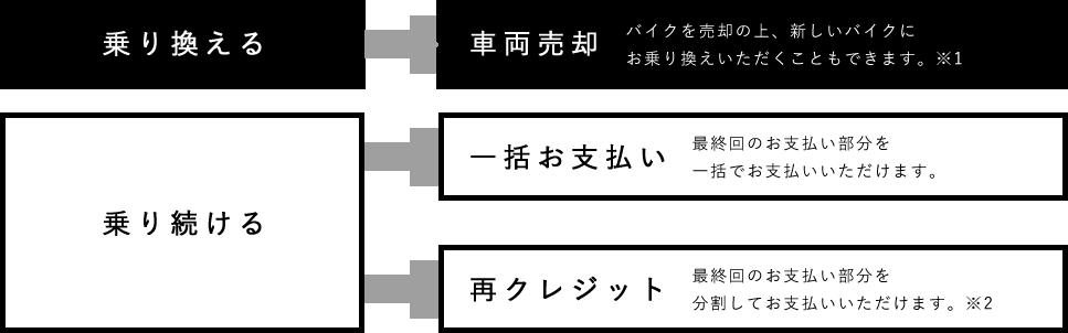 Honda Dream 据置クレジット特別金利