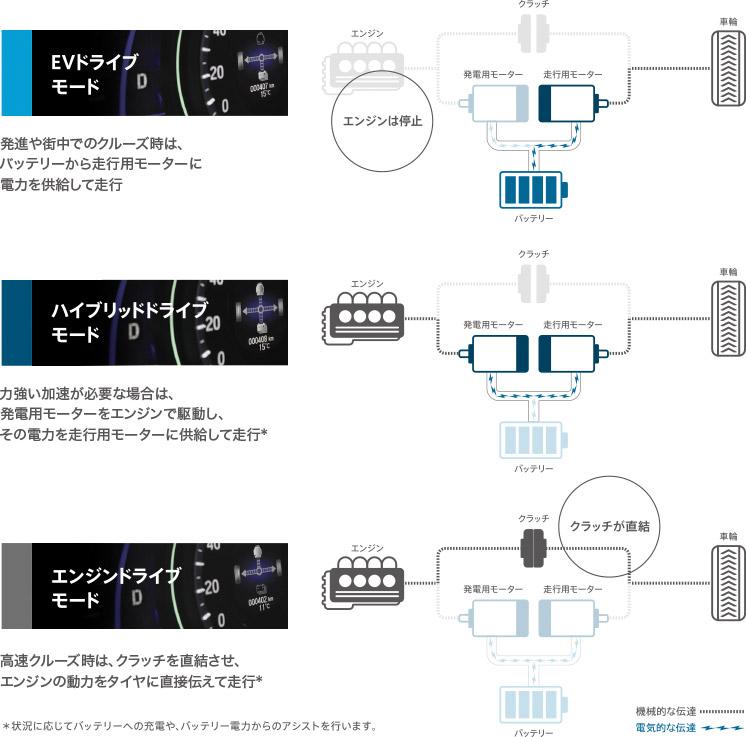燃費・環境性能 詳細│性能│アコード ハイブリッド(2016年4月終了モデル)│honda