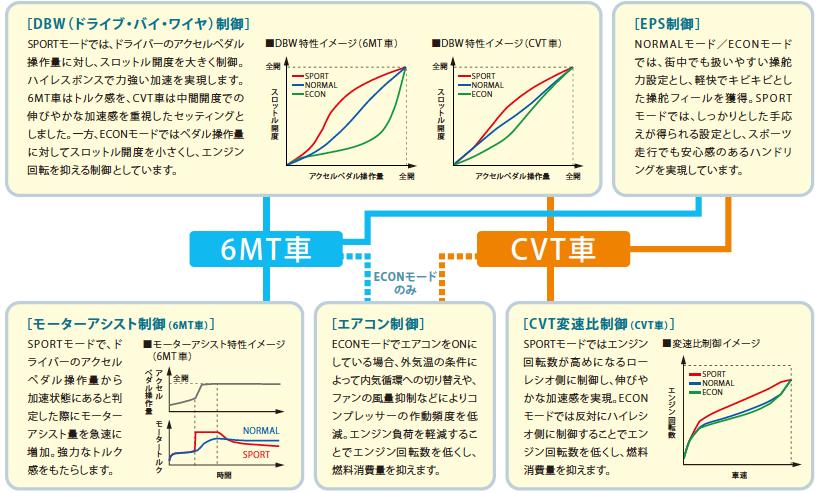 Honda│CR-Z(2012年8月終了モデ...