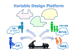 Variable Design Platform