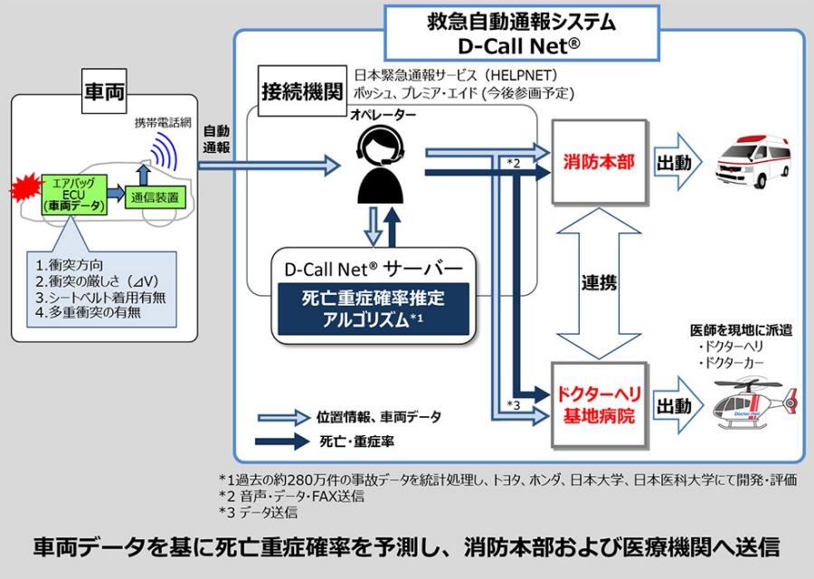 D-Call Net® 補助資料