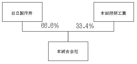 ホンダ 傘下 車 部品 3 社 の tob 成立 日立 系 と 合併 へ