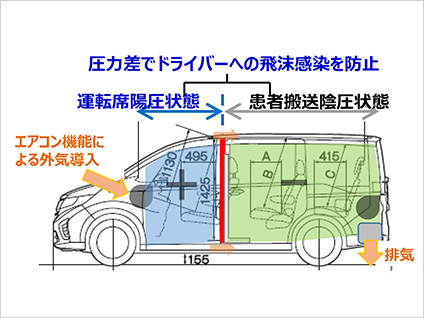 感染者を搬送する車両(仕立て内容)