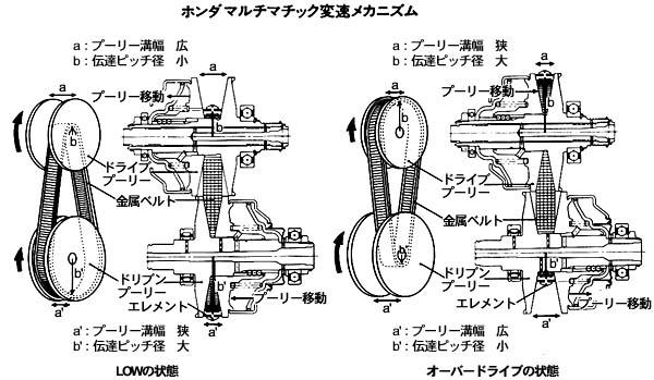 1996 honda integra sj vxi related infomation