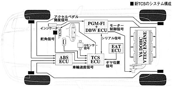 NSX 1995.03