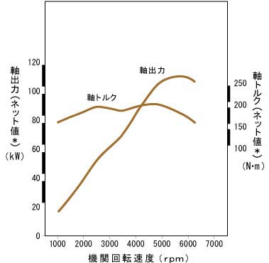 最大トルク * 206N・m[21.0kg・m ...