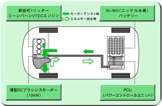 ホンダ新世代・超低燃費テクノロ...