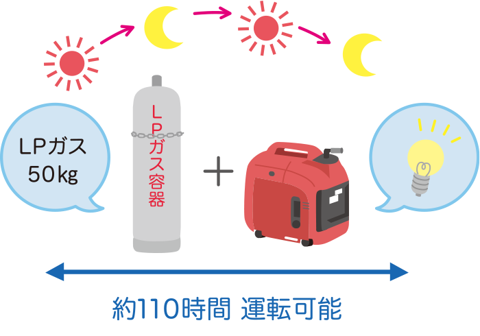 LPガス50Kg容器満タンで長時間運転対応