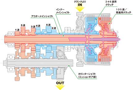 デュアル クラッチ トランスミッション構造図 「デュアル クラッチ トランスミッション」を開発: