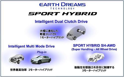 SPORT HYBRIDラインアップ