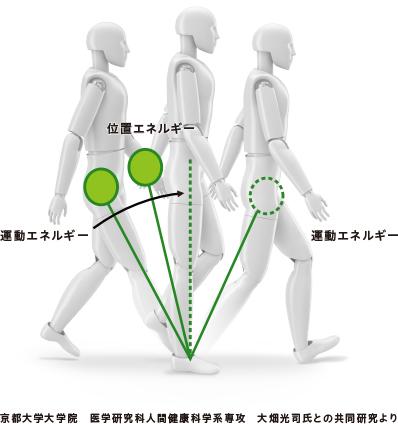 本田步行辅助设备